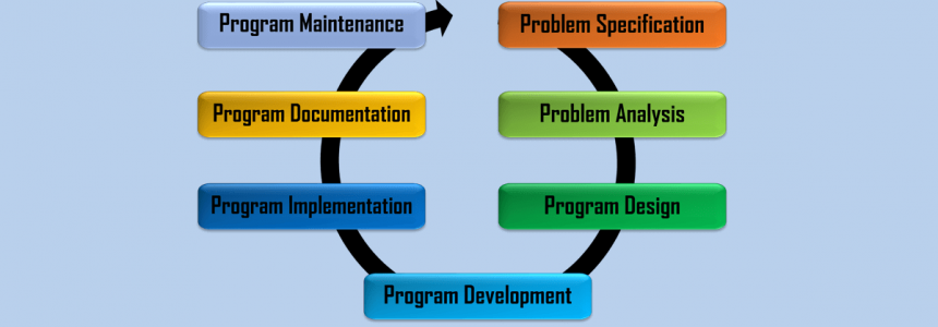 Fifth Chapter Lesson-3: Program organization and Steps of developing a Program.